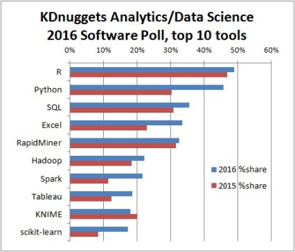 2016 Top 10 Tools for Analytics and Data Science - KD Nuggets Software Poll